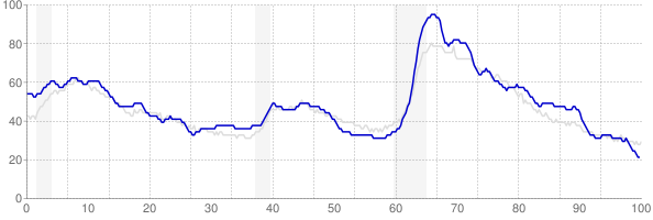 Alabama monthly unemployment rate chart from 1990 to December 2019